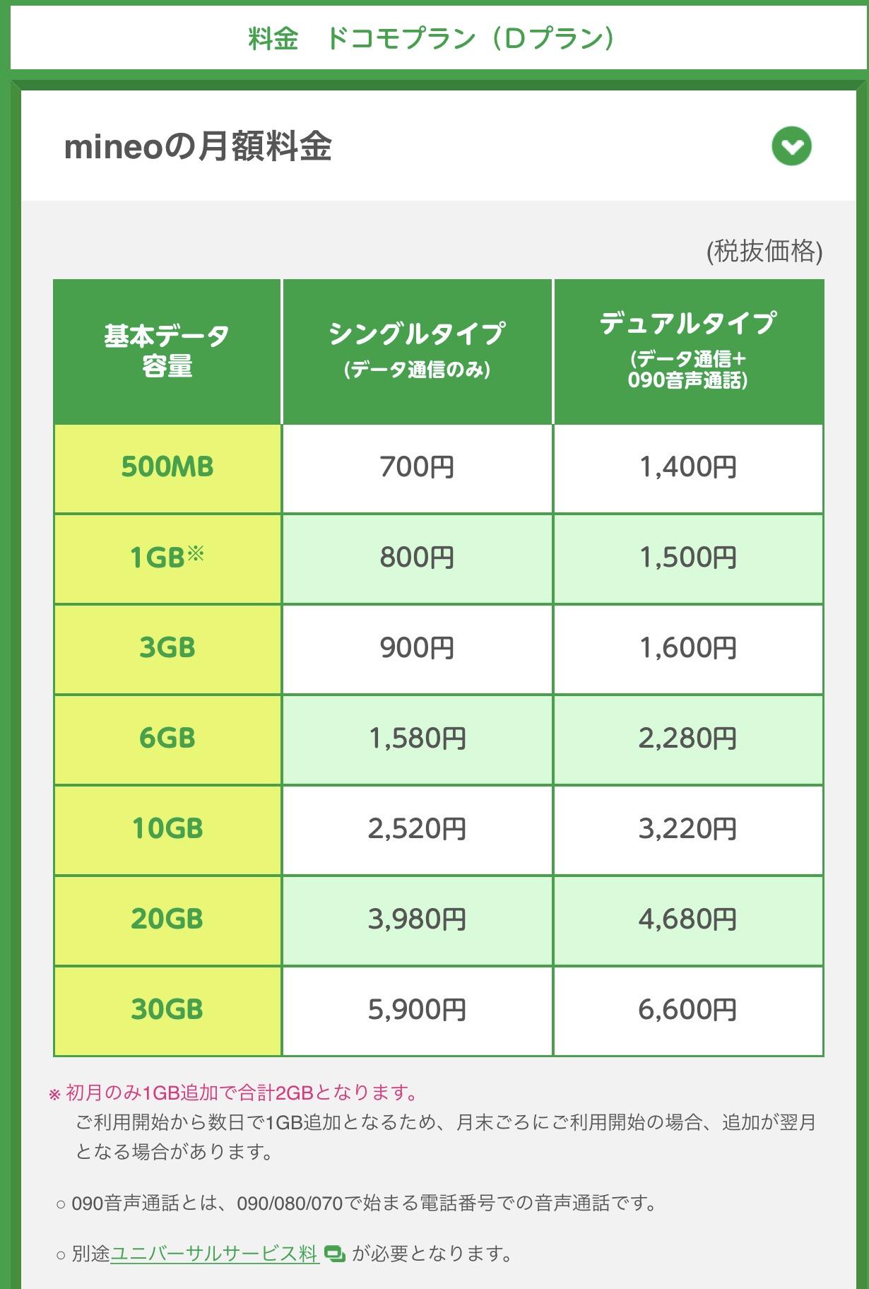 【格安SIM初心者の方へ】格安SIMのmineoに変更したらいくら安くなるのか調べてみた~その2~