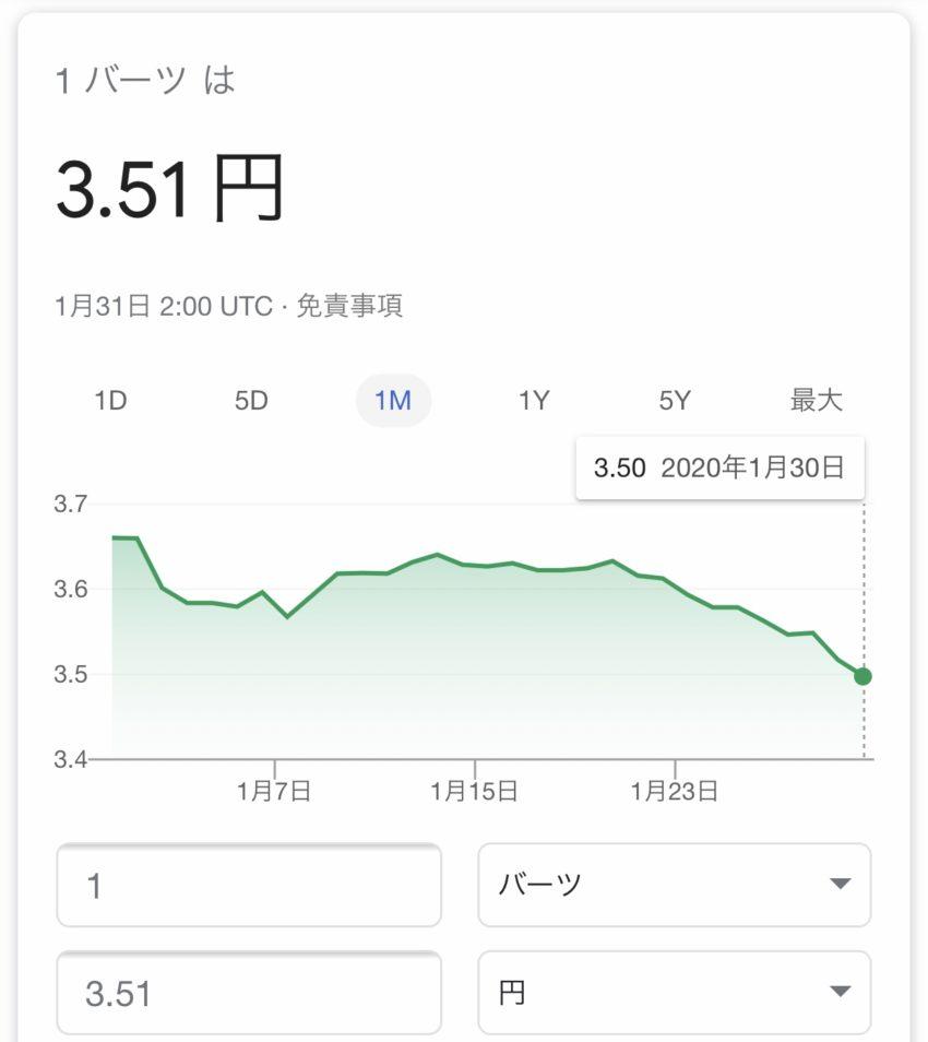 円 タイバーツ レート