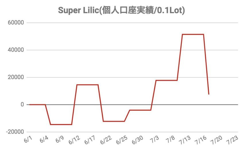 Super Lilic for EURGBP