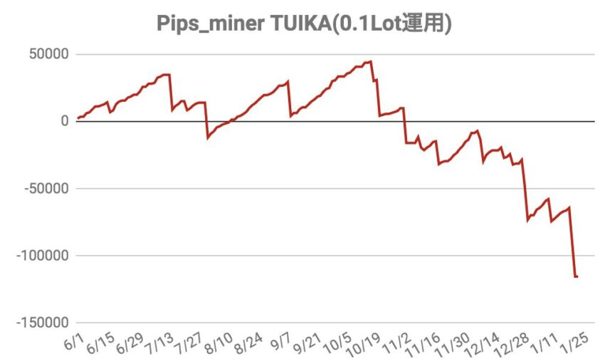 Pips_miner_EA_Tuika_Entry