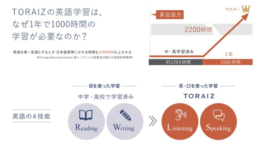 TORAIZ 英語学習時間